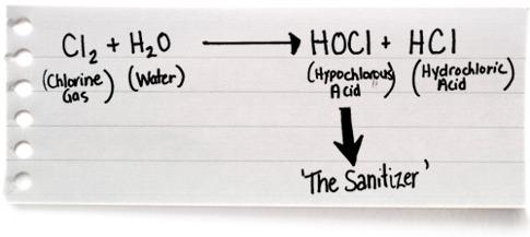 chemistry-step-2