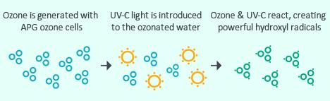 Del Ozone Solar Eclipse Info