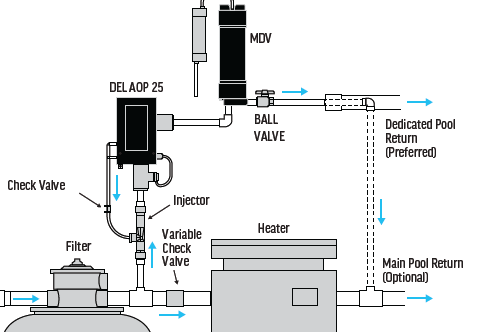 Set up diagram for Del AOP 25 and MDV-10-08
