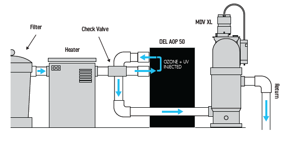 Set up diagram for Del AOP 50 & MDV-10-XL