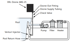 Set up diagram for Del Ozone ABG25