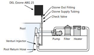 Set up diagram for Del Ozone ABG25