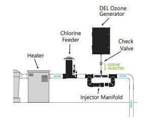 Set up diagram for Del Ozone 25, 50 & 100 with EC-PARTS-BAGVS: