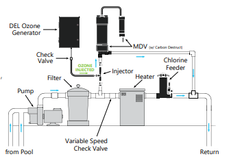 Set up diagram for Del Ozone 25, 50 & 100 with MDV-10-04: