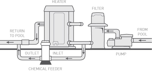 Off-Line Chemical Feeder Configuration